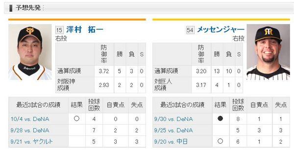 2014年10月16日巨人阪神戦の予想先発.jpg