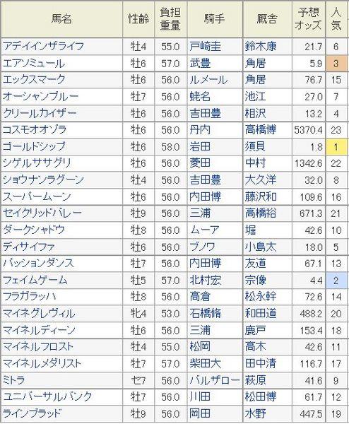AJCC2015予想オッズ.jpg
