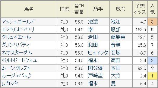 きさらぎ賞2015予想オッズ.jpg