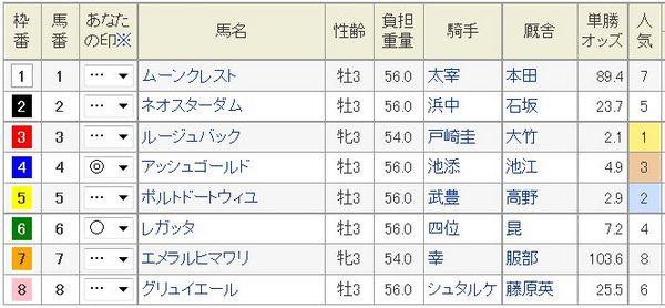 きさらぎ賞2015枠順、予想印.jpg