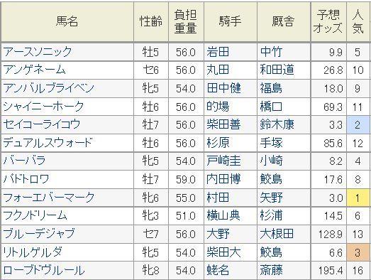 アイビスサマーダッシュ2014予想オッズ.jpg
