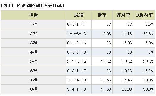 アイビスサマーダッシュ枠順データ.jpg
