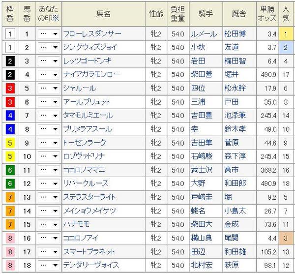 アルテミスS2014予想オッズ、枠順.jpg