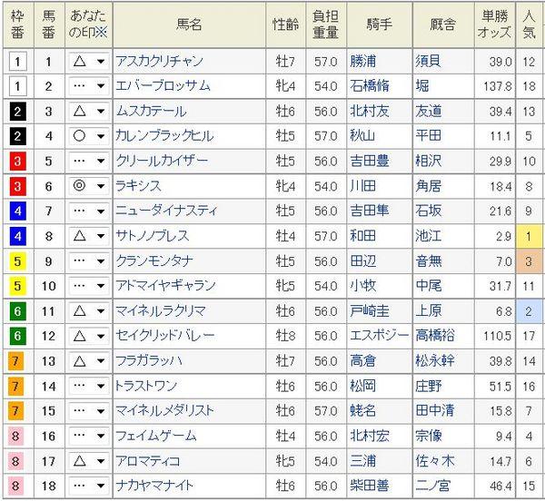 オールカマー2014枠順、オッズ.jpg