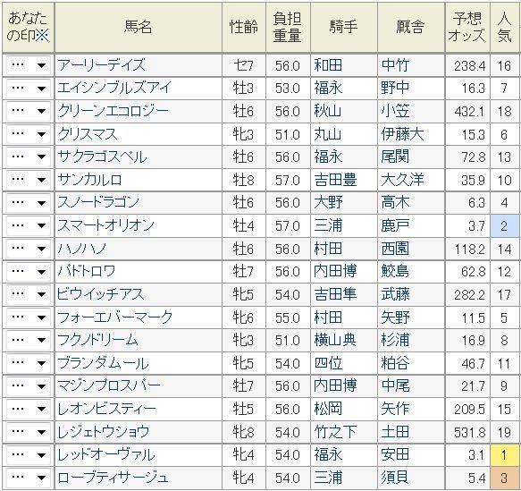 キーンランドカップ2014予想オッズ.jpg