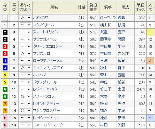 キーンランドカップ2014枠順、オッズ.jpg