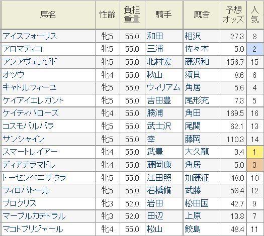 クイーンS2014予想オッズ.jpg