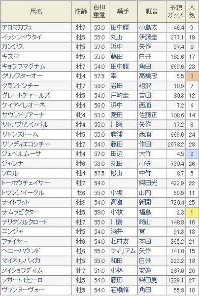 シリウスS2014予想オッズ.jpg