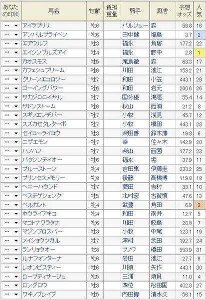 シルクロードS2015予想オッズ.jpg