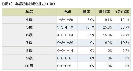 シルクロードS年齢別成績.jpg