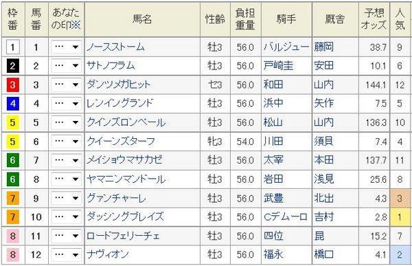 シンザン記念2015枠順、オッズ.jpg