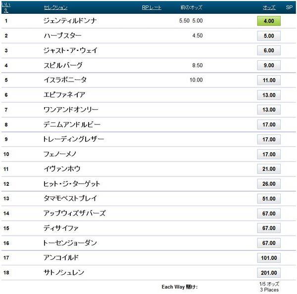 ジャパンカップ2014ブックメーカーオッズ.jpg