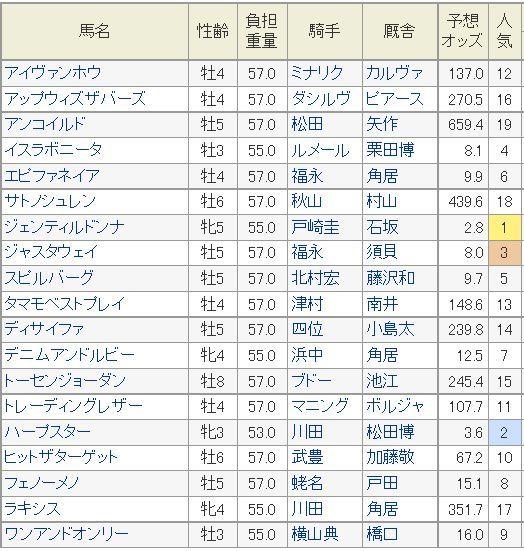 ジャパンカップ2014予想オッズ.jpg