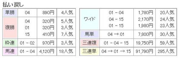 ジャパンカップ2014払い戻し.jpg