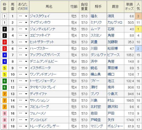 ジャパンカップ2014枠順.jpg