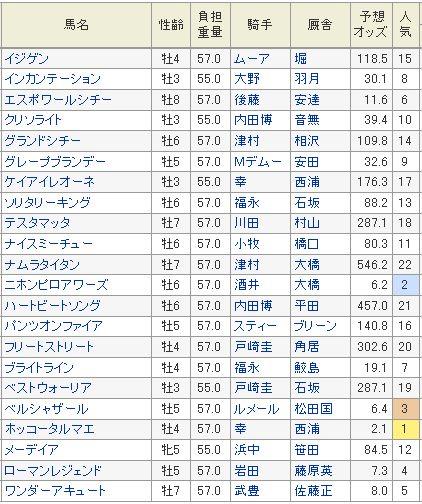 ジャパンカップダート2013予想オッズ.jpg