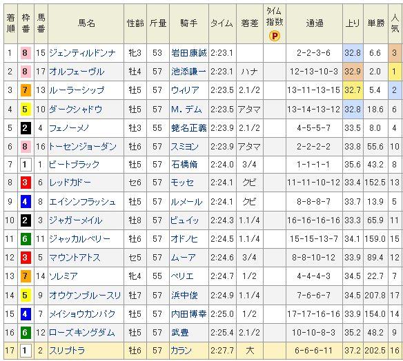 ジャパンカップ全着順.jpg