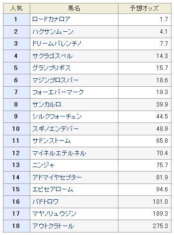 スプリンターズS予想オッズ2013.jpg