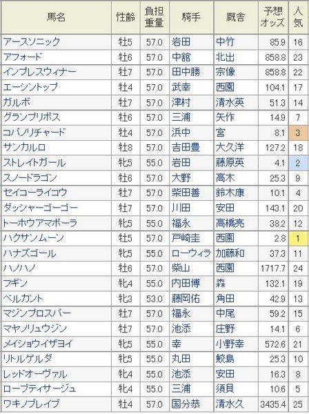 スプリンターズS2014予想オッズ.jpg