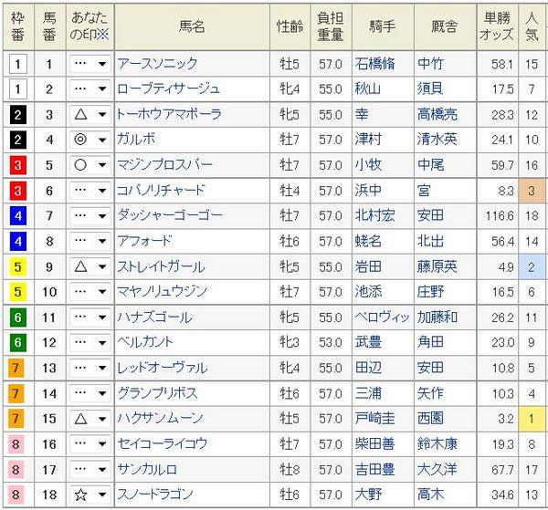 スプリンターズS2014枠順、当日オッズ.jpg