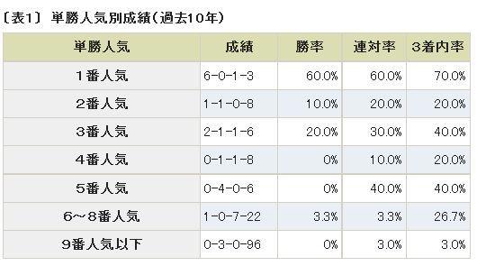ダービー2014人気別成績.jpg