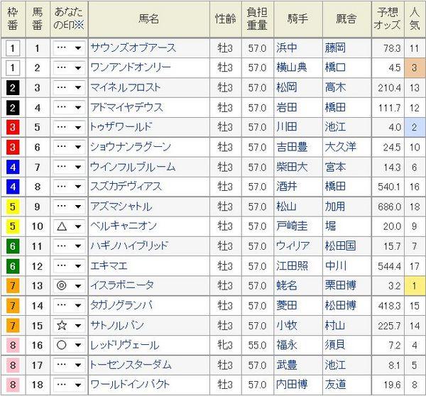 ダービー2014枠順.jpg