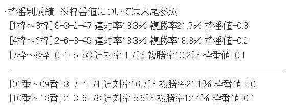 ダービーの枠番別成績.jpg