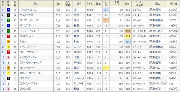 チャンピオンズC2014着順、結果.jpg