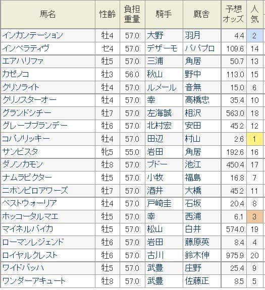 チャンピオンズS2014予想オッズnetkeiba.jpg