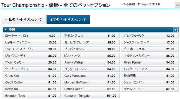 ツアーチャンピオンシップ2014優勝オッズ.jpg