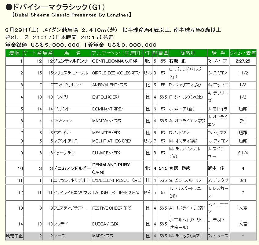 ドバイシーマクラシック2014回顧.jpg