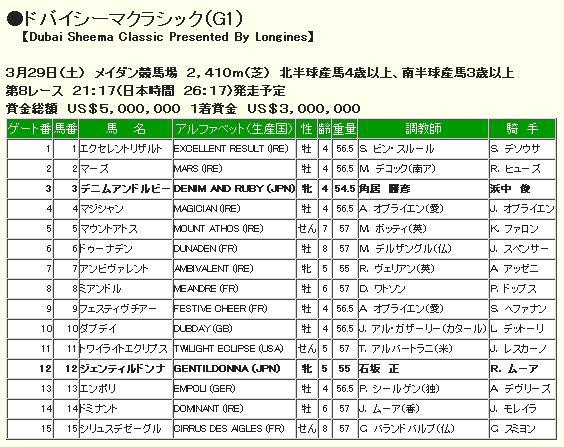ドバイシーマクラシック2014枠順.jpg
