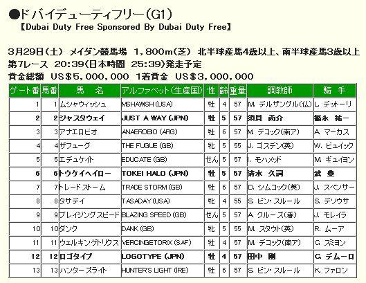 ドバイデューティーフリー2014枠順.jpg