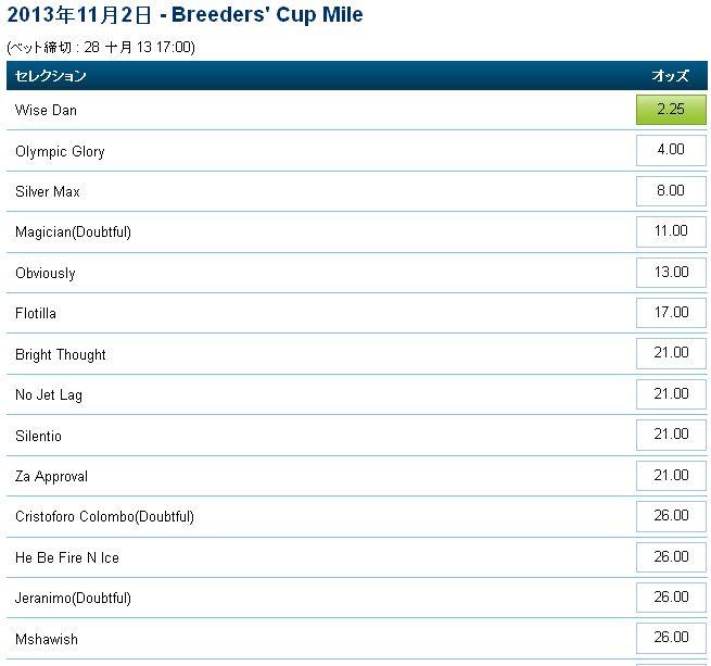 ブリーダーズカップ2013マイル.jpg