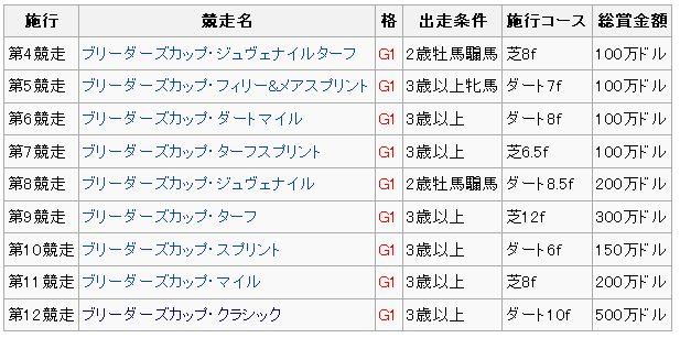 ブリーダーズカップ2013二日目.jpg