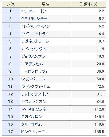ホープフルS2013予想オッズ.jpg