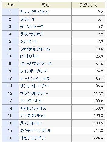 マイラーズC予想オッズ2013.jpg
