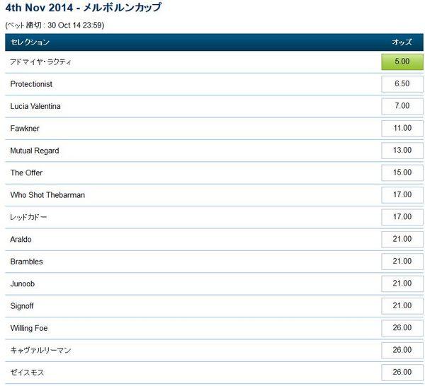 メルボルンカップ2014ブックメーカーオッズ.jpg