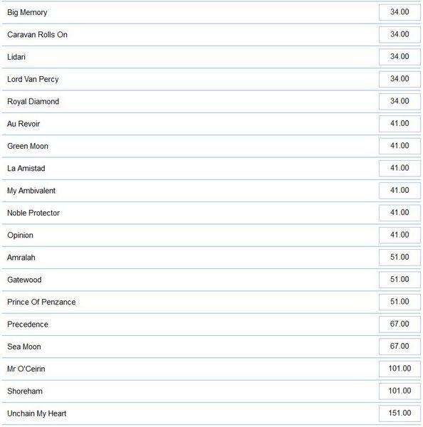 メルボルンカップ2014ブックメーカーオッズ2.jpg