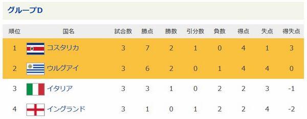 ワールドカップ2014グループリーグD結果.jpg