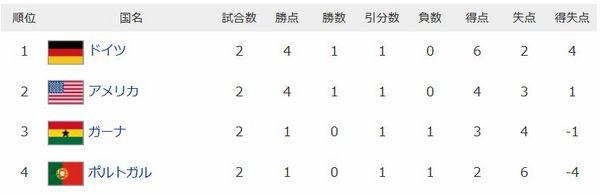 ワールドカップ2014グループG.jpg