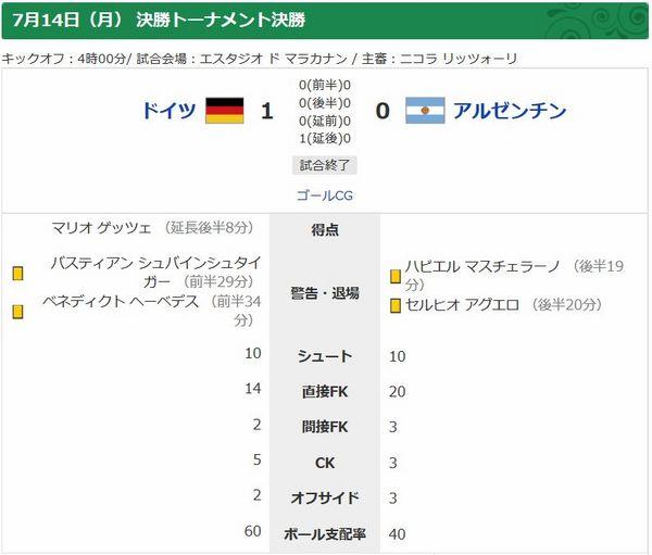 ワールドカップ2014決勝戦結果.jpg