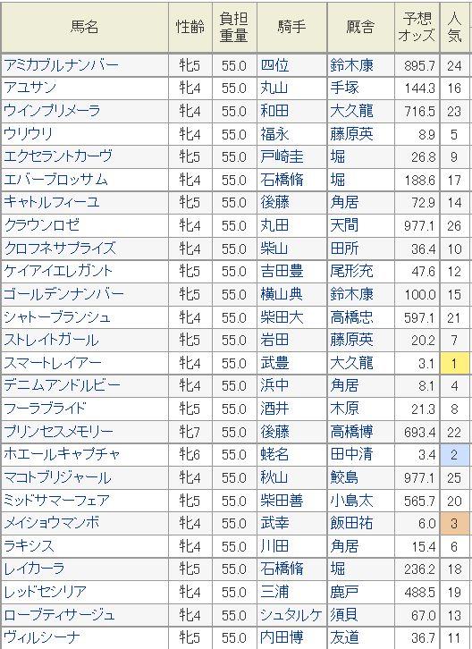 ヴィクトリアマイル2014予想オッズ、JRA登録馬。 - 浅次郎のどんぶり競馬予想〜スピード指数と回収率〜