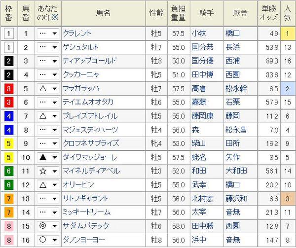 中京記念2014枠順、オッズ.jpg