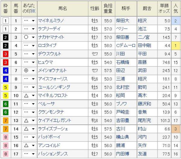 中山金杯2015枠順、予想印.jpg