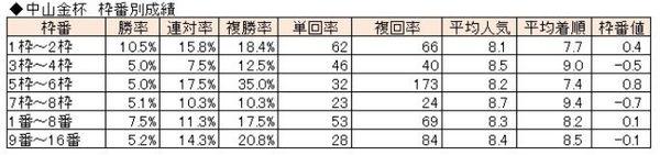 中山金杯枠番別成績.jpg