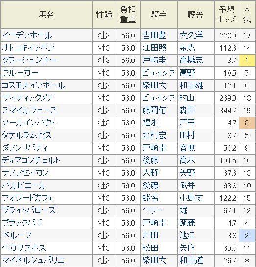 京成杯2015予想オッズ.jpg