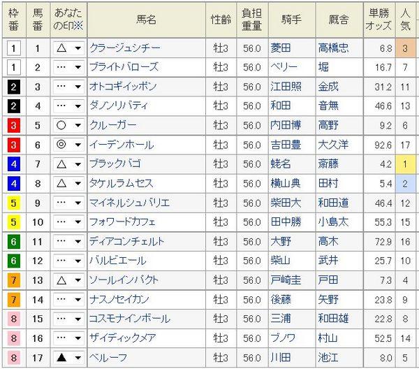 京成杯2015枠順、予想印.jpg