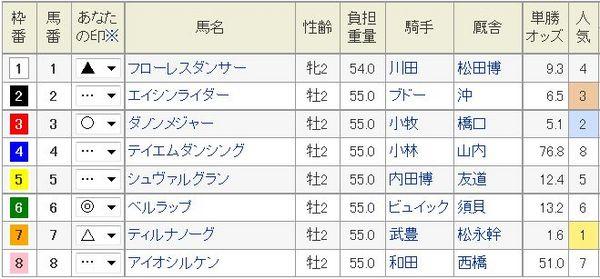 京都2歳S2014枠順、印.jpg