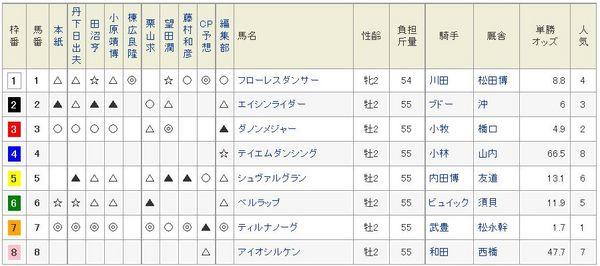 京都2歳S2014netkeibaの印.jpg